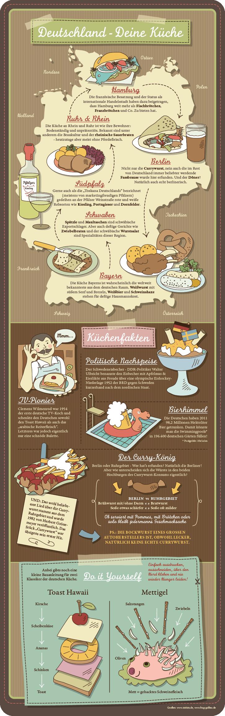 Infografik Deutsche Küche